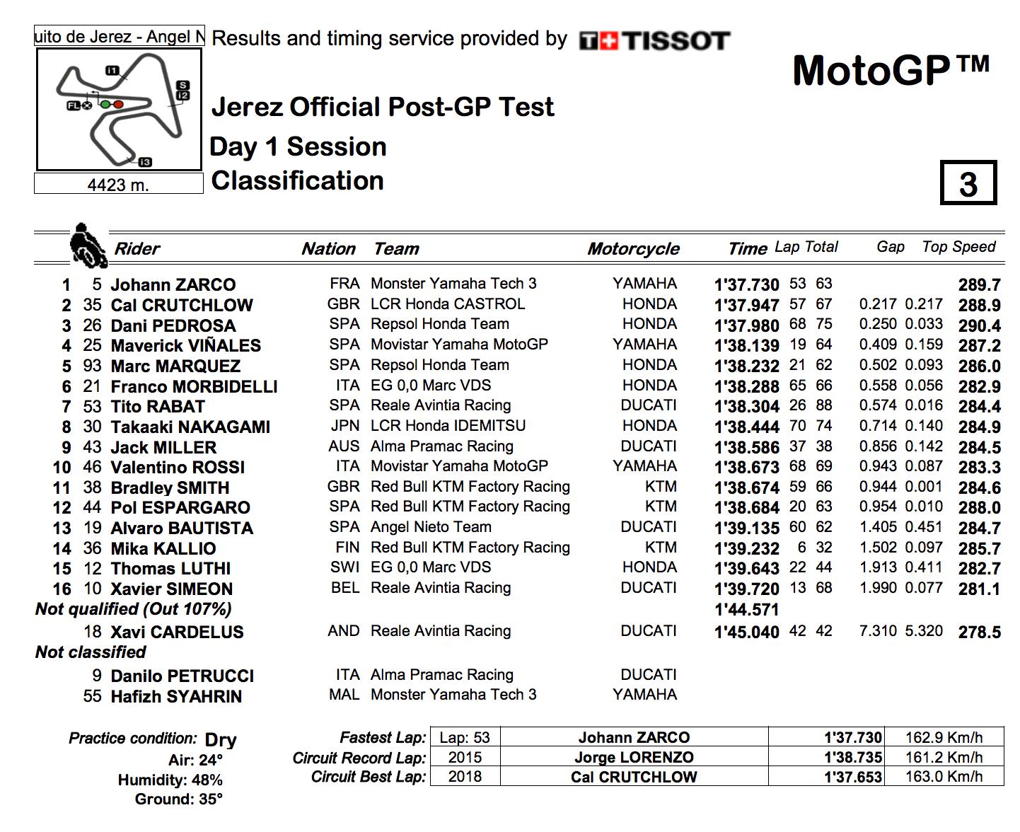 ★MotoGP2018ヘレステスト トップタイムはヨハン・ザルコ