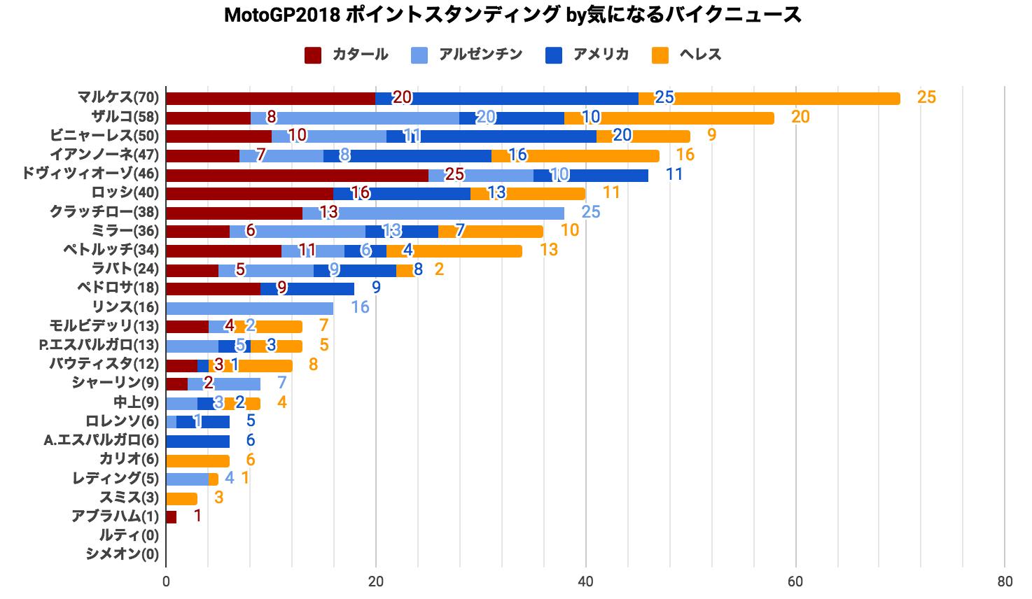 ★MotoGP2018 ポイントスタンディング(2018/05/09時点)