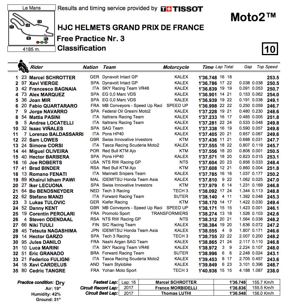 ★Moto2フランスGP FP3結果