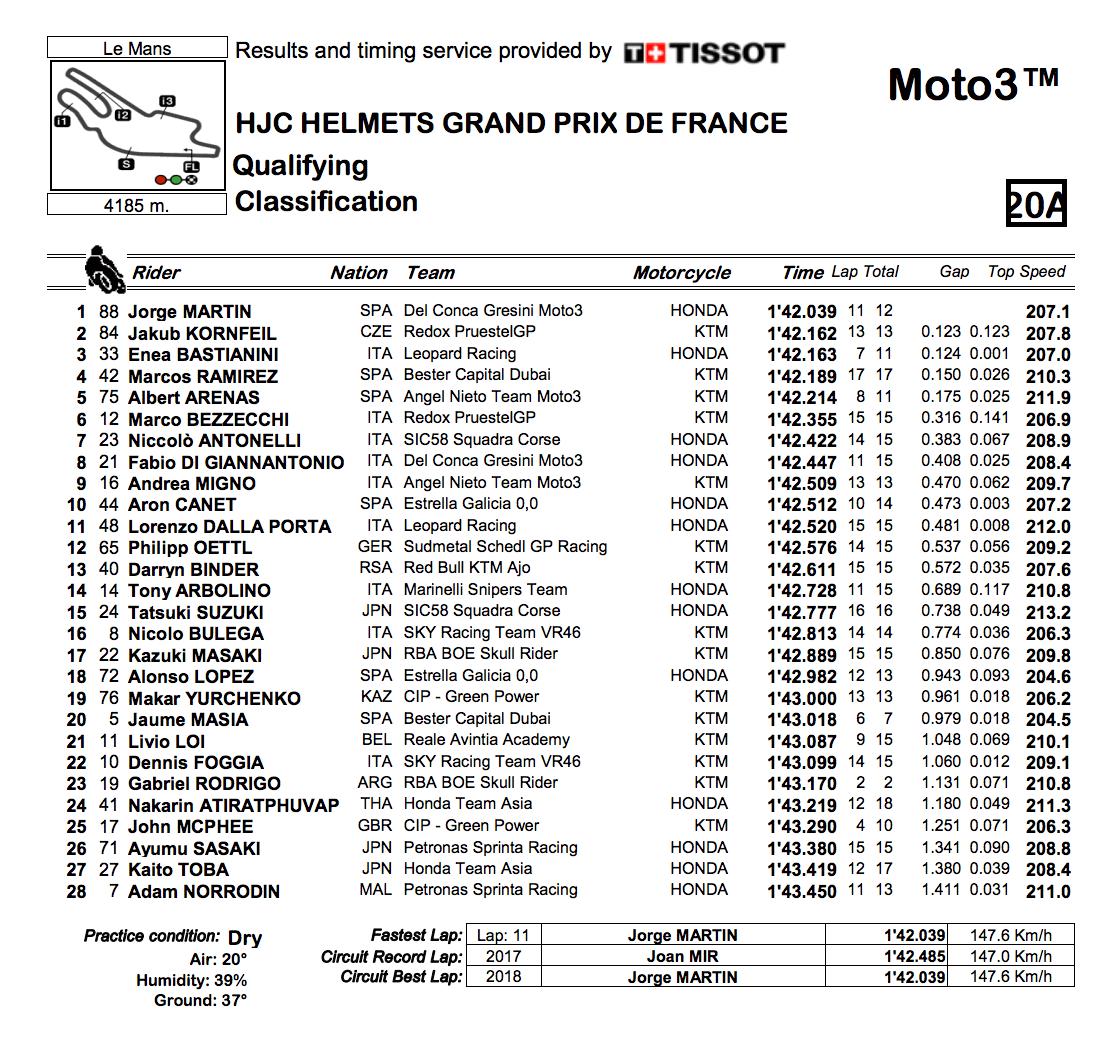 ★Moto3フランスGP 予選結果