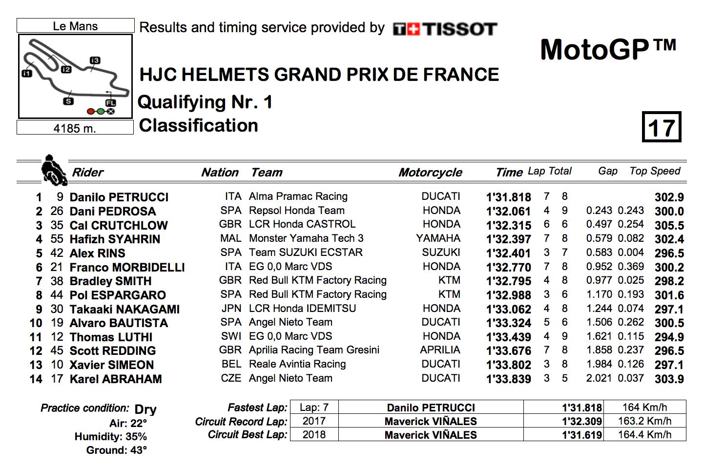 ★MotoGP2018フランスGP Q1結果