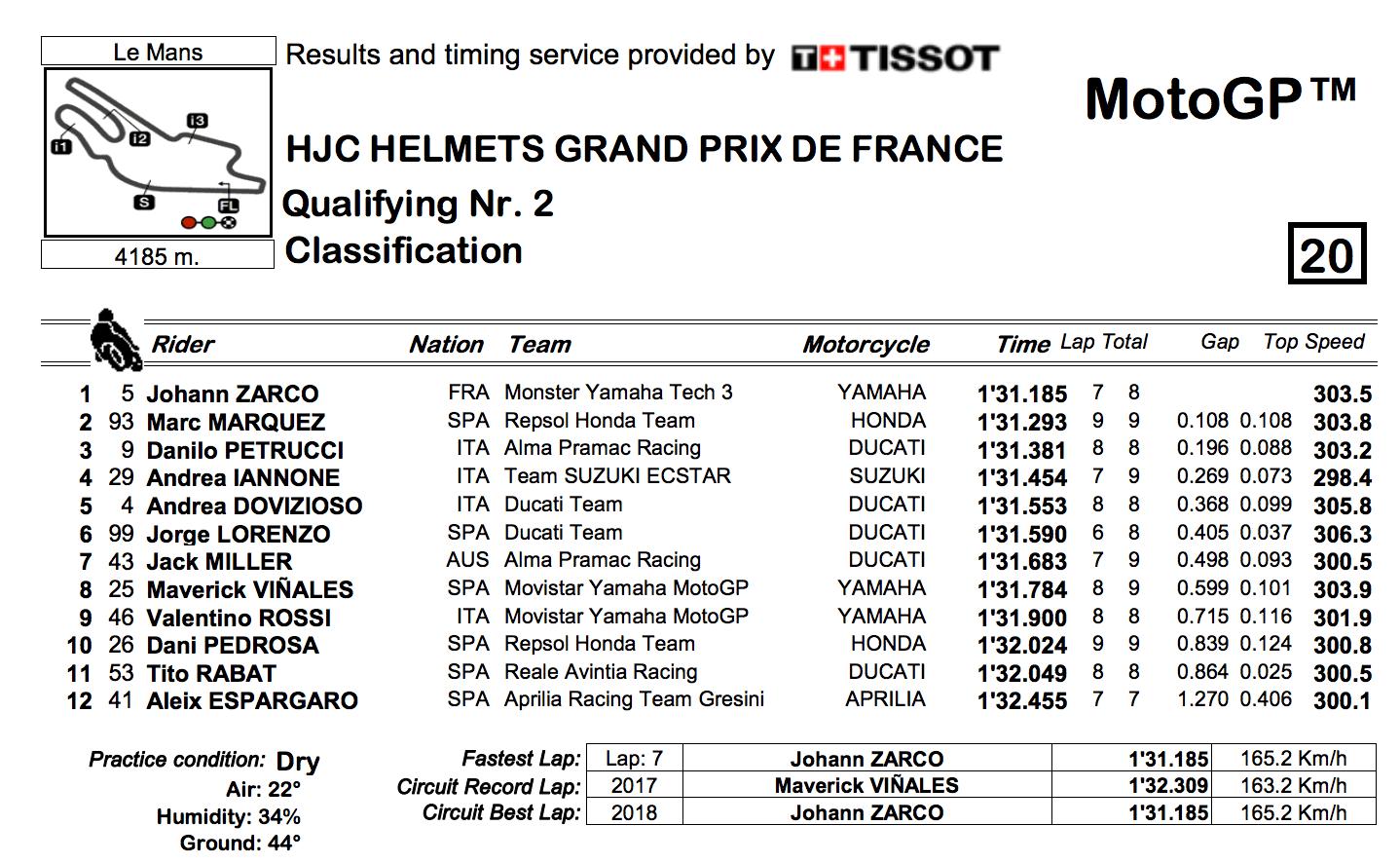 ★MotoGP2018フランスGP Q2結果