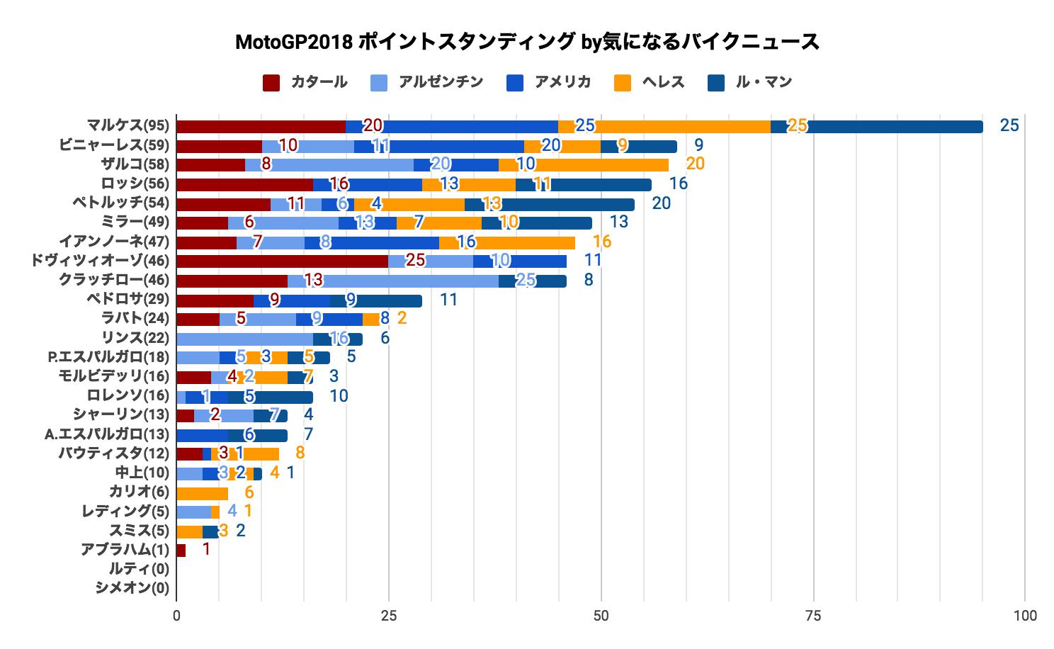 ★MotoGP2018 ポイントスタンディング(2018/05/21時点)