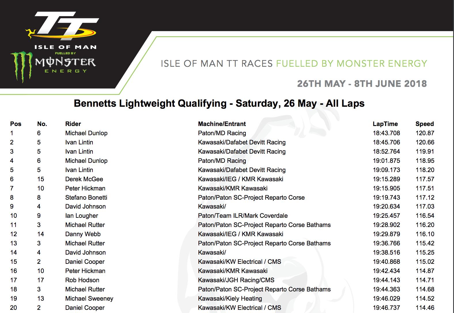 ★マン島TT2018 ライトウェイト/スーパースポーツクラスの予選が終了