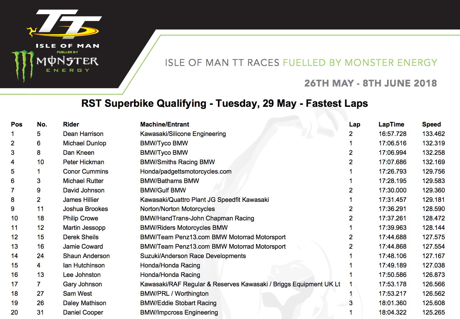 ★マン島TT2018 29日のスーパーバイククラス予選でディーン・ハリソンが再びトップ