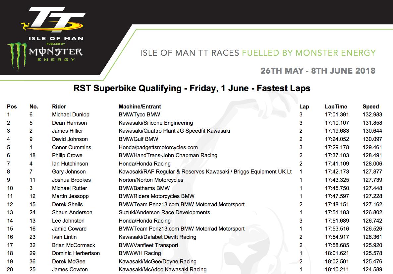 ★マン島TT2018 1日のRSTスーパーバイククラス予選でダンロップがトップ