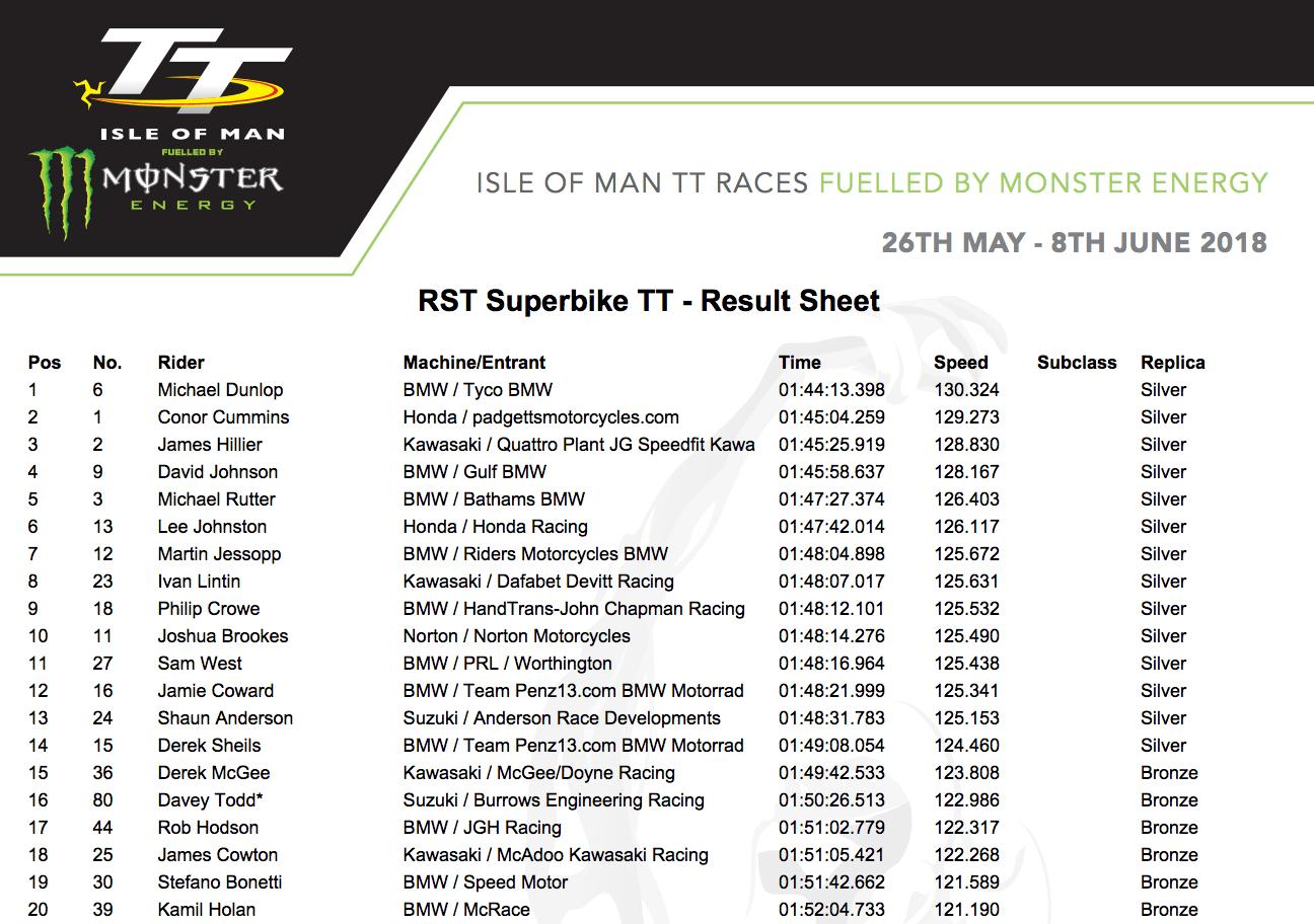★マン島TT2018 RSTスーパーバイクでマイケル・ダンロップが優勝
