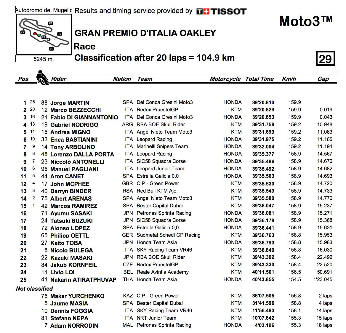 ★Moto3イタリアGP 決勝レース結果