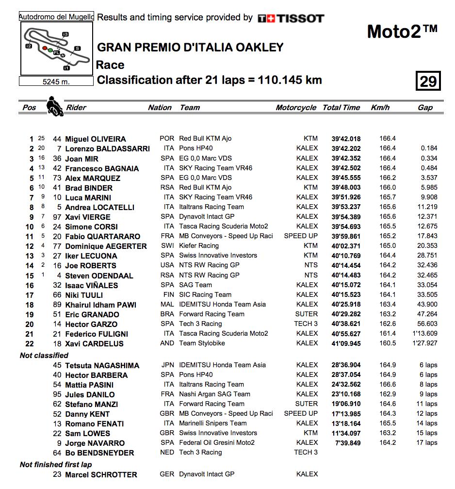 ★Moto2イタリアGP 決勝レース結果
