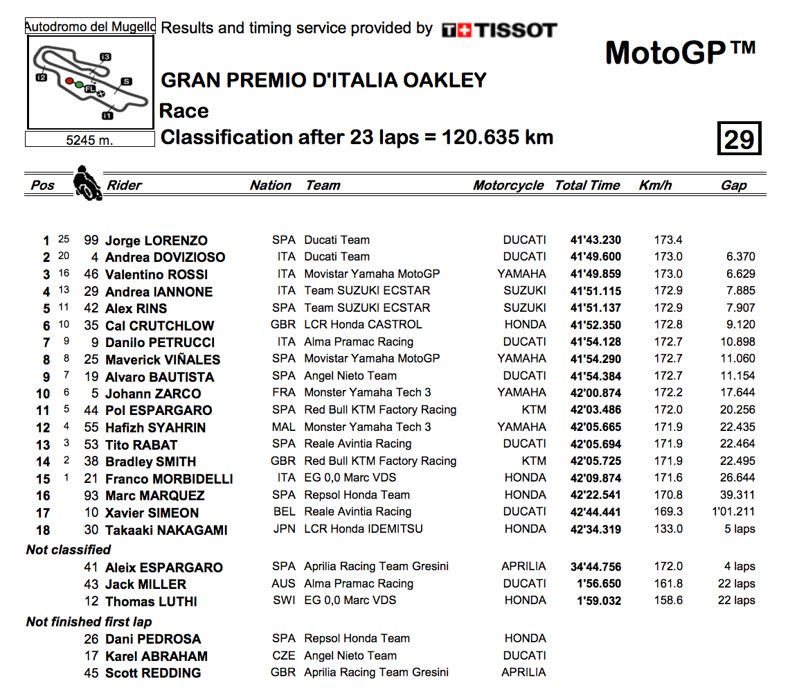 ★MotoGP2018イタリアGP 決勝レース結果