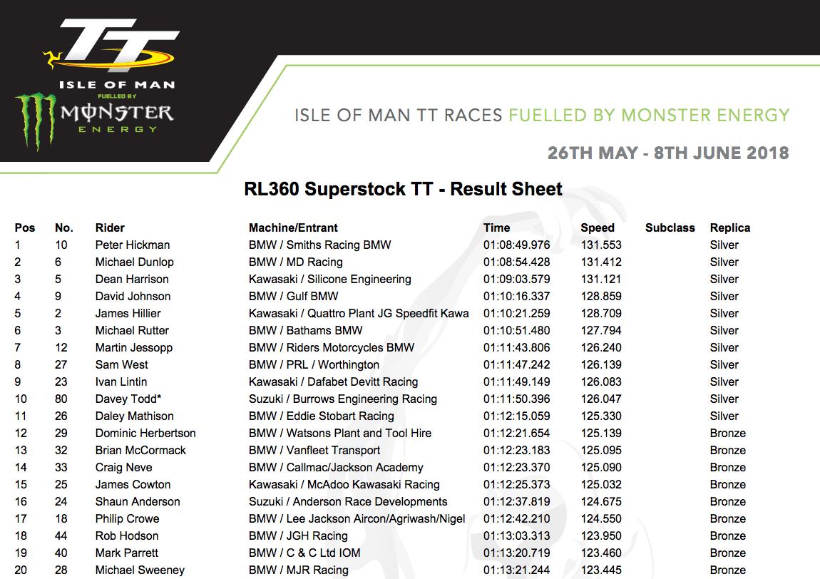★マン島TT2018 RL360 Superstock TTでピーター・ヒックマンが優勝