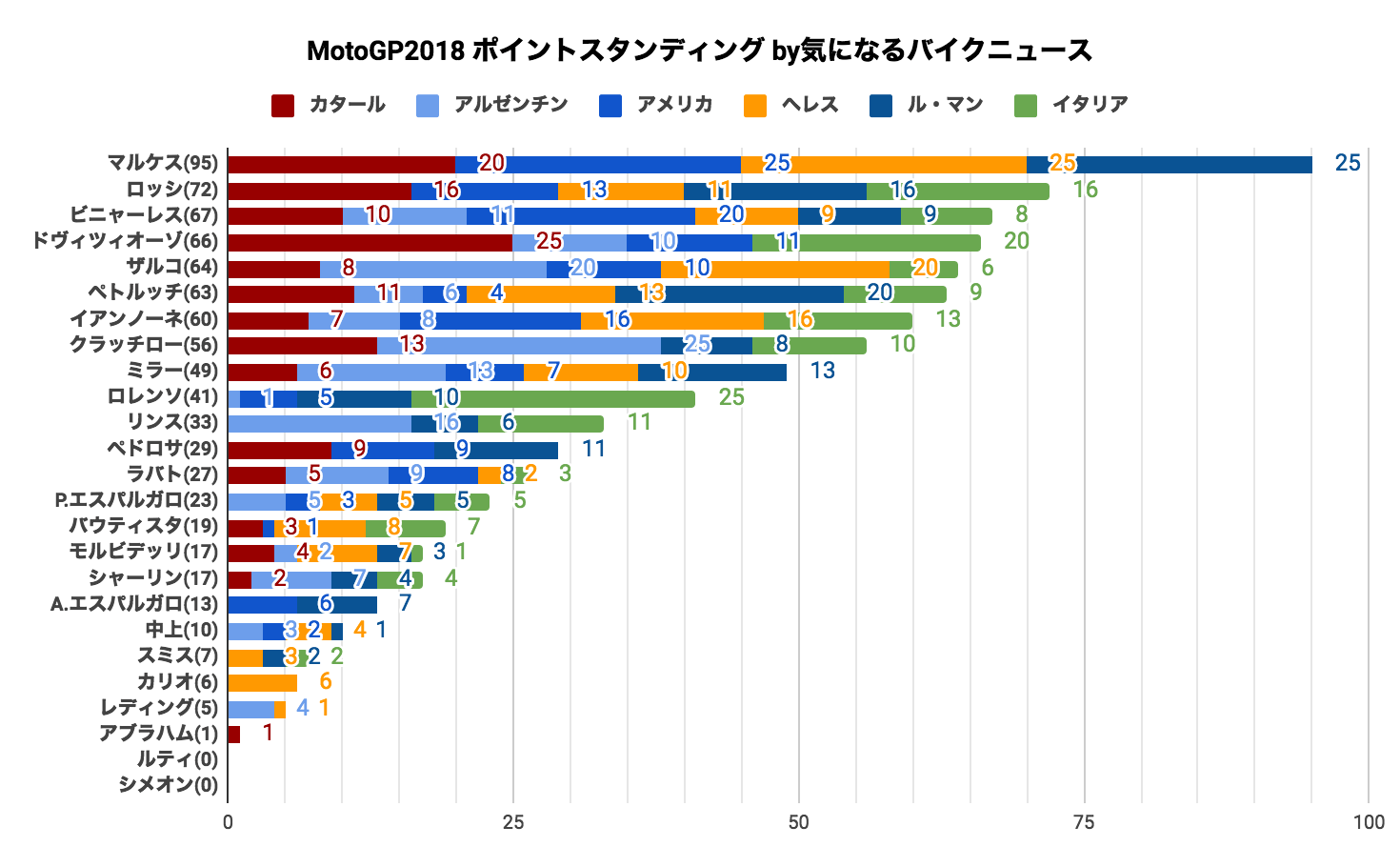 ★MotoGP2018 ポイントスタンディング(2018/06/3時点)