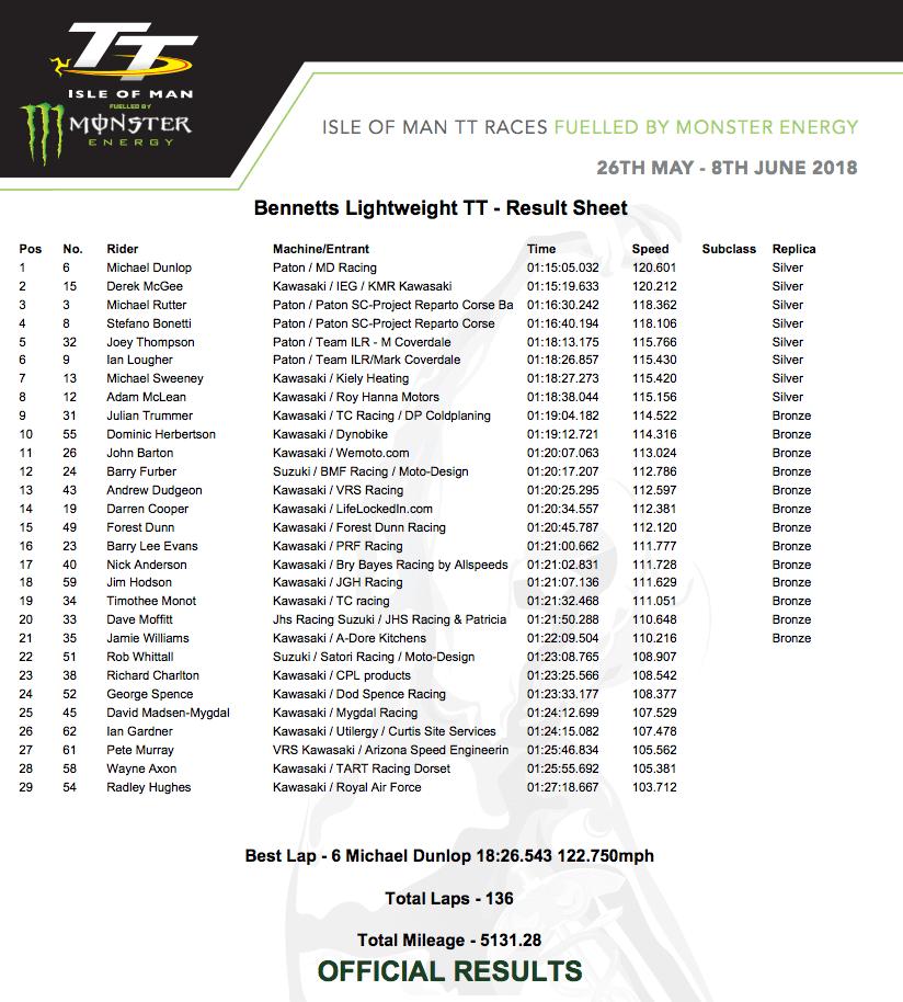 ★マン島TT2018 Bennetts Lightweight TTでマイケル・ダンロップが優勝