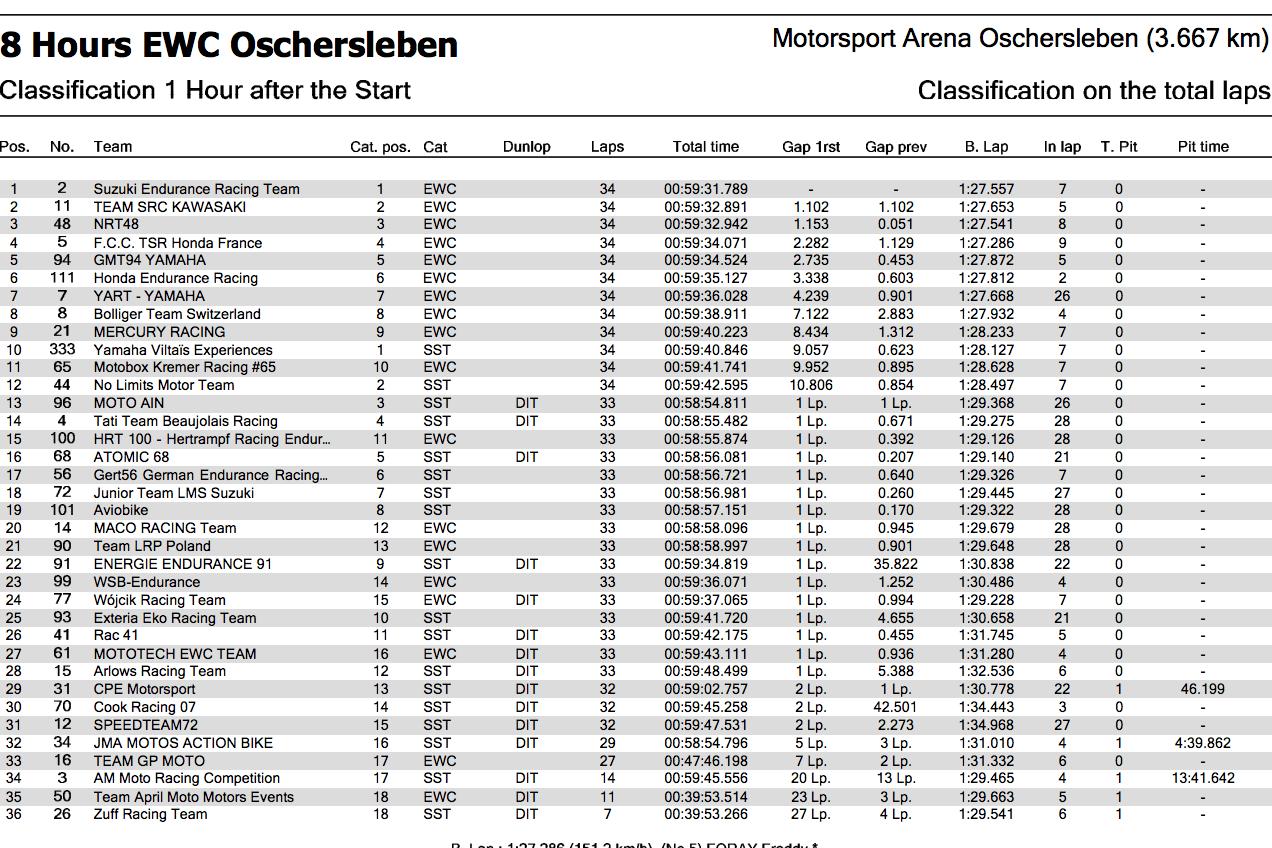 ★2017-2018EWCオッシャースレーベン8時間耐久 開始1時間での順位