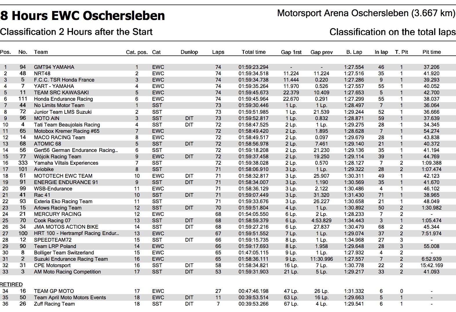 ★2017-2018EWCオッシャースレーベン8時間耐久 開始2時間での順位