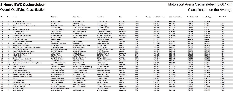 ★2017-2018EWCオッシャースレーベン8時間耐久 GMT94がポールポジションを獲得