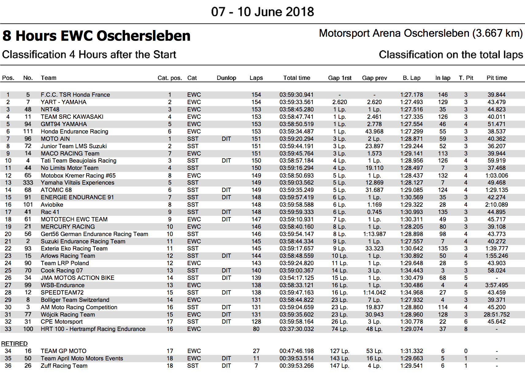 ★2017-2018EWCオッシャースレーベン8時間耐久 開始4時間での順位