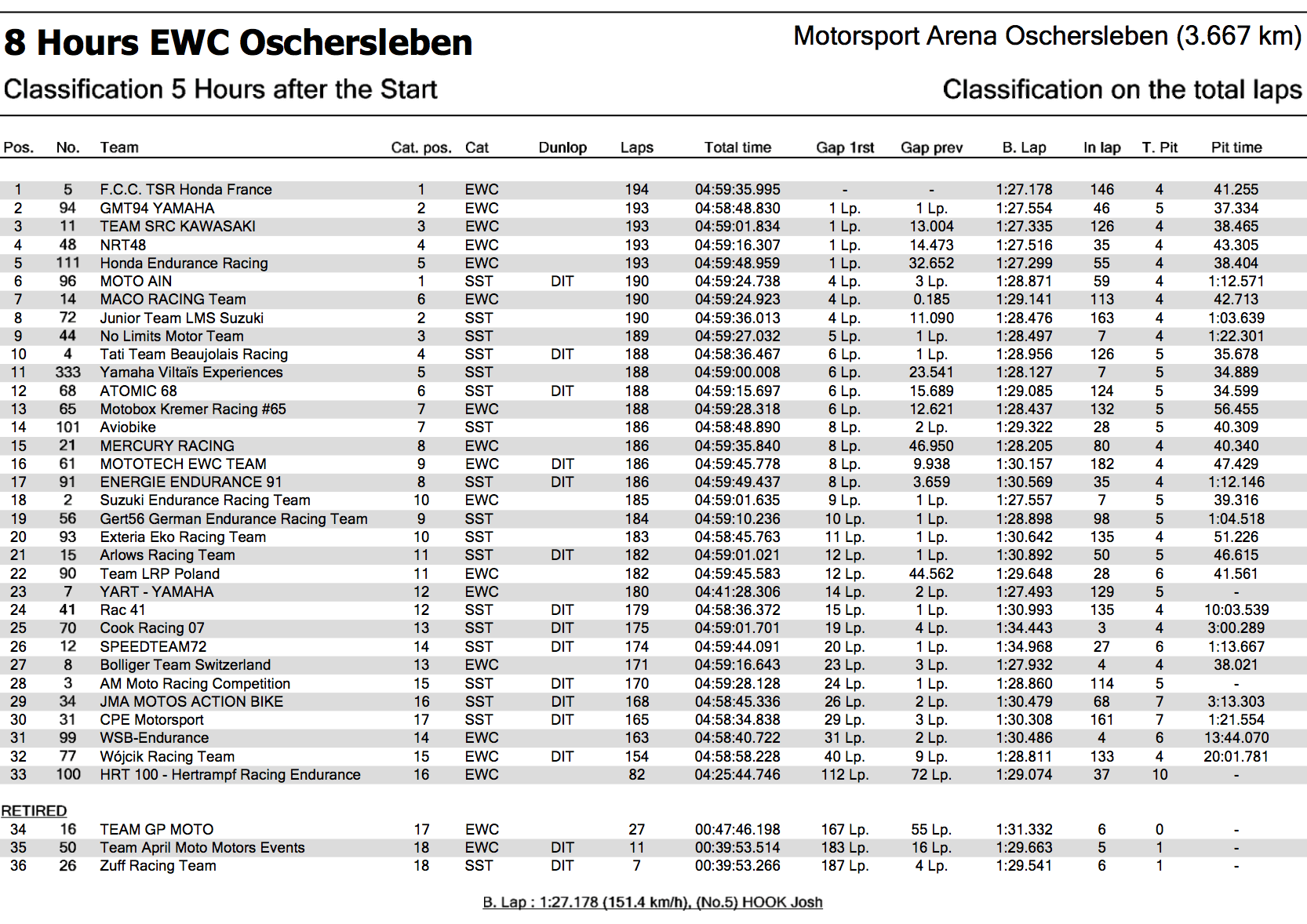 ★2017-2018EWCオッシャースレーベン8時間耐久 開始5時間での順位