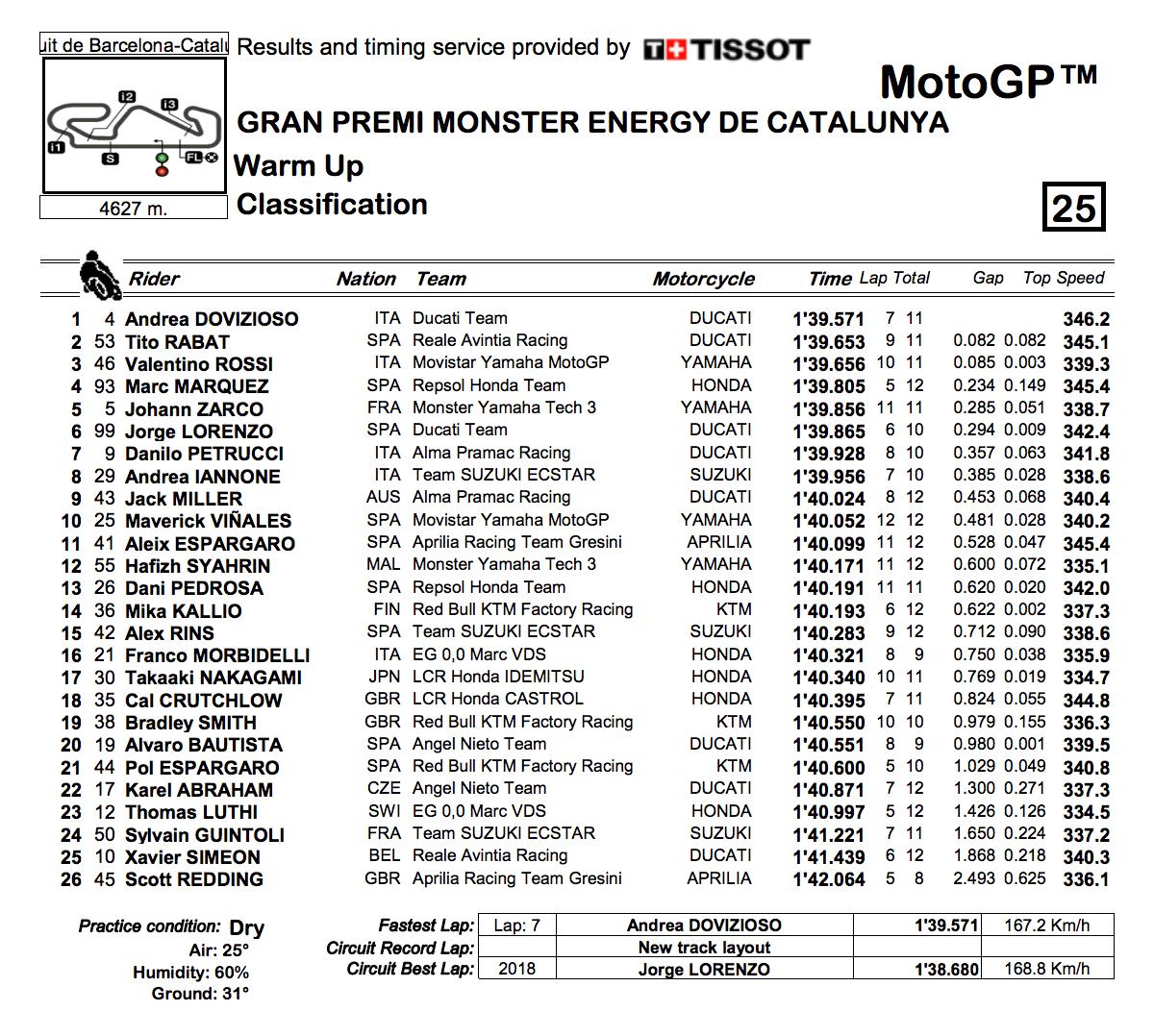 ★MotoGP2018カタルーニャGP ウォームアップ結果