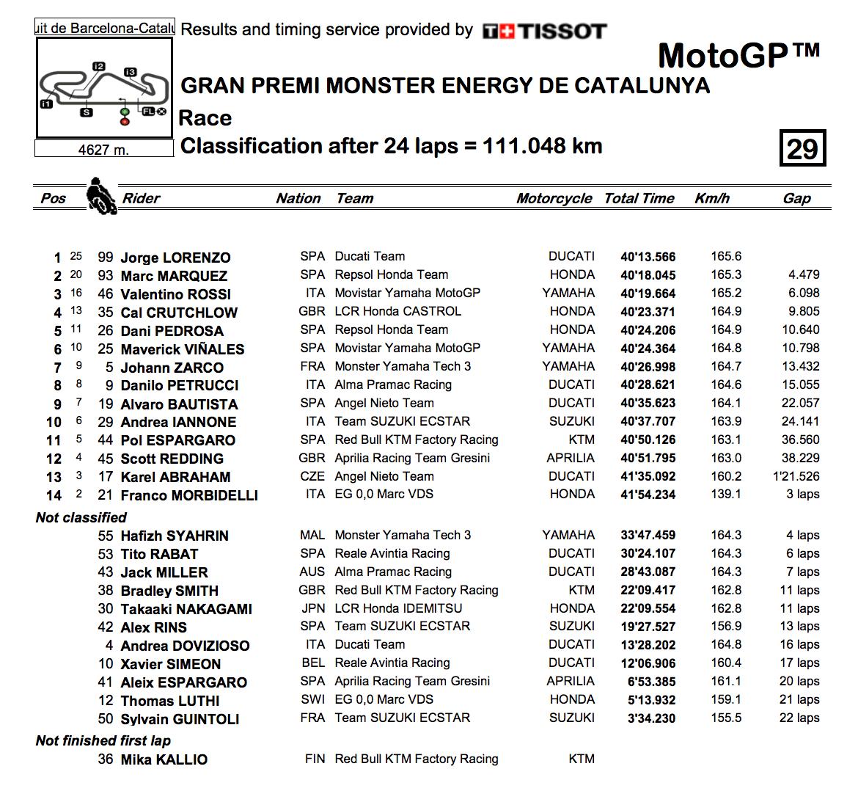 ★MotoGP2018カタルーニャGP 決勝結果