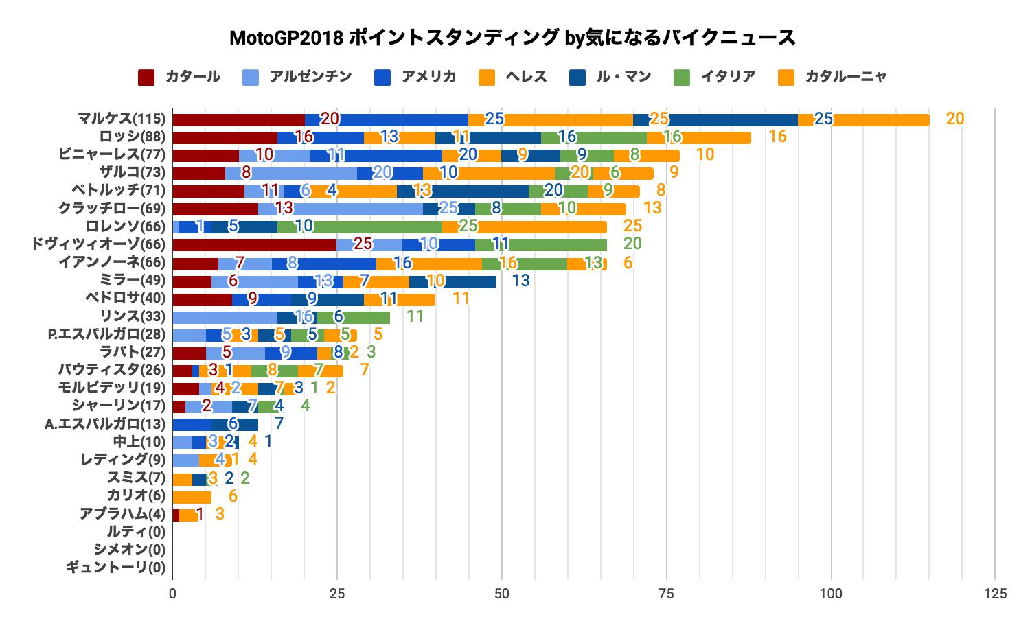 ★MotoGP2018 ポイントスタンディング(2018/06/17時点)