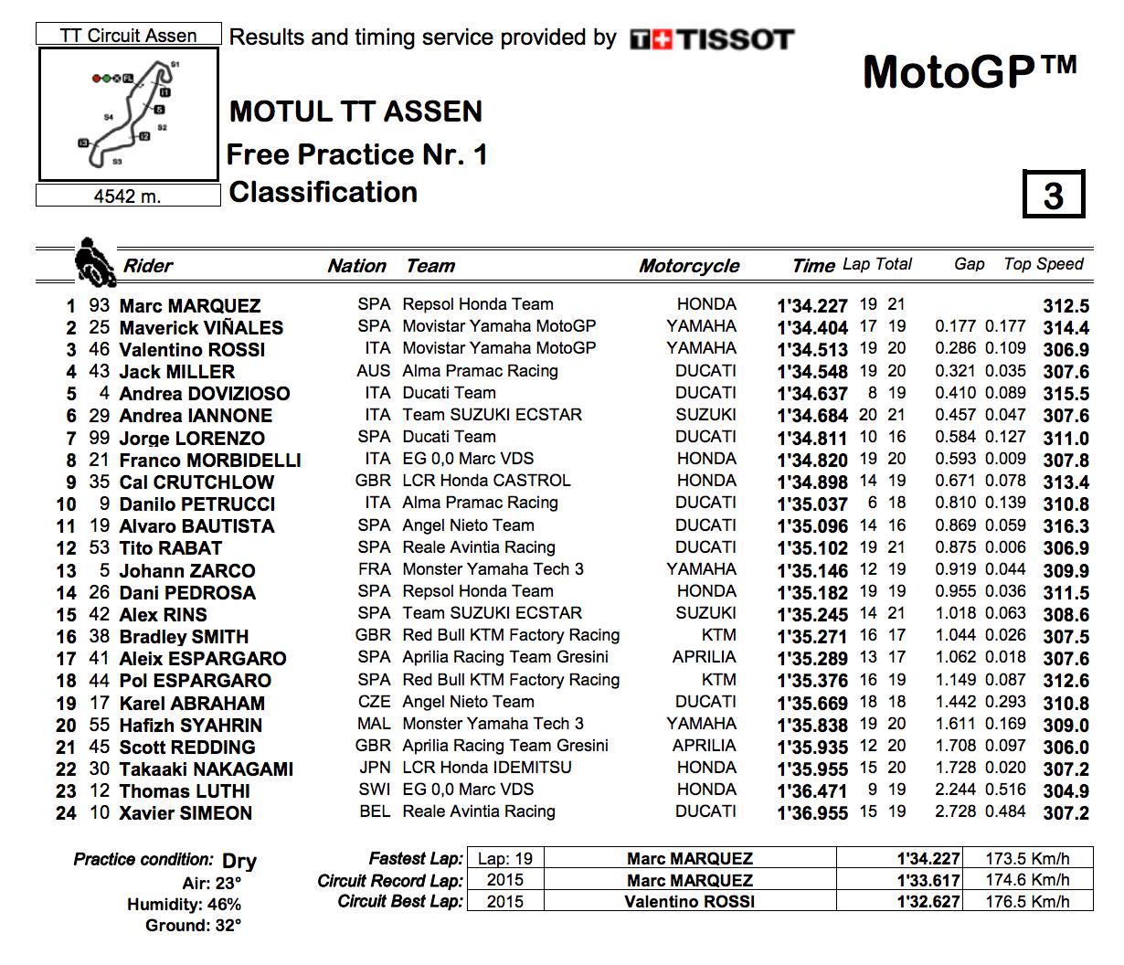 ★MotoGP2018オランダGP FP1結果