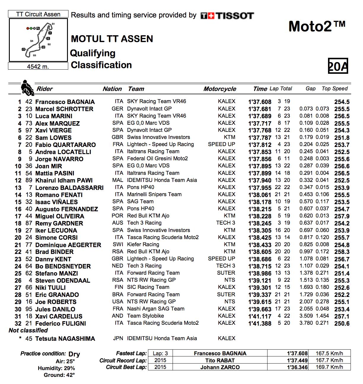 ★Moto2 2018オランダGP 予選結果