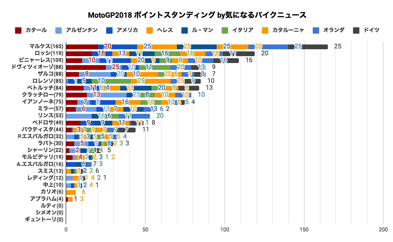 ★MotoGP2018 ポイントスタンディング(2018/07/15時点)