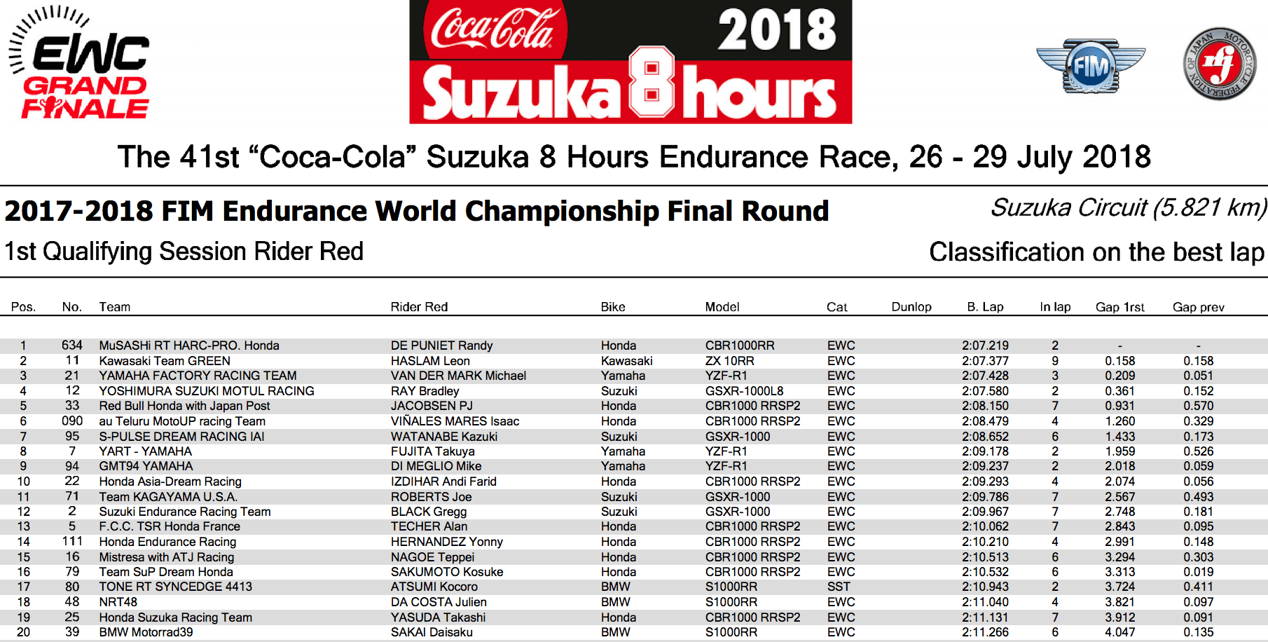 ★FIM世界耐久選手権シリーズ 鈴鹿8時間耐久 公式予選(RED)1回目結果