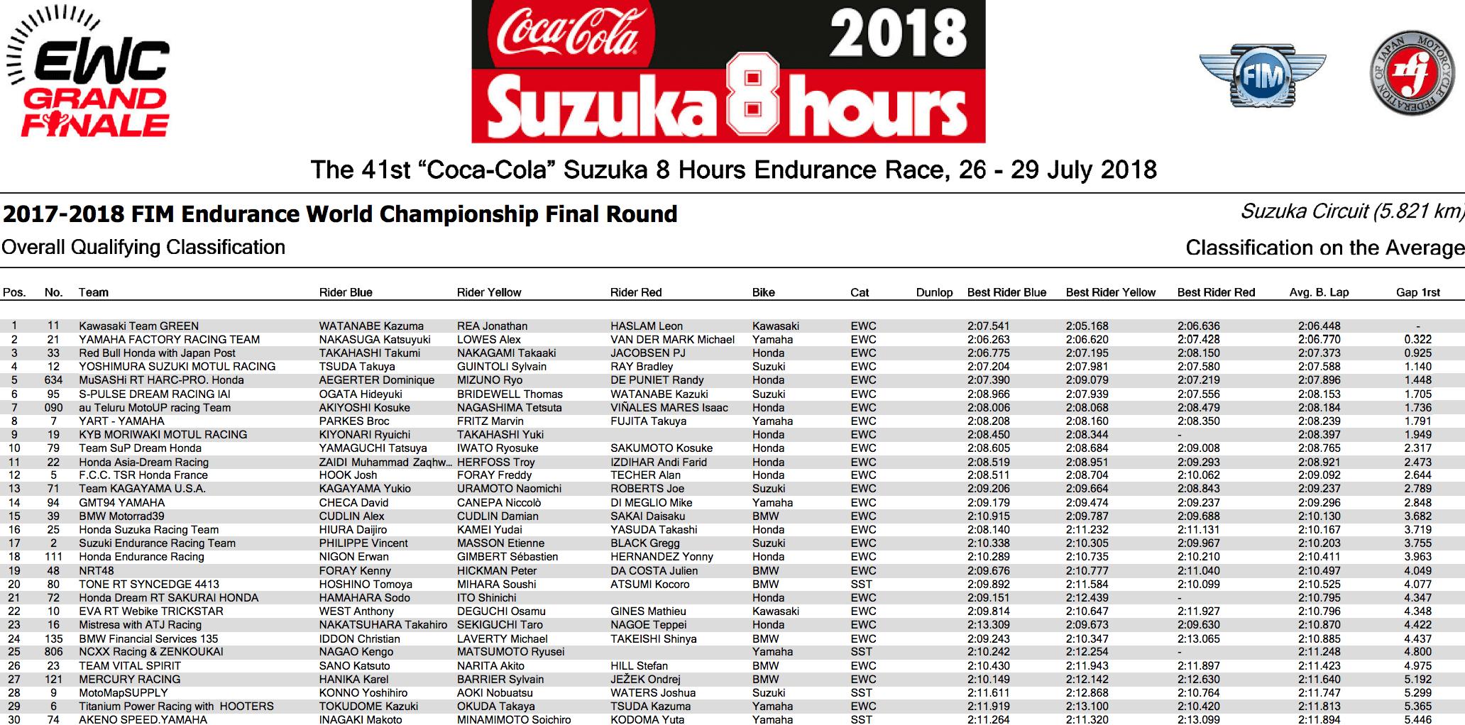 ★FIM世界耐久選手権シリーズ 鈴鹿8時間耐久 公式予選総合トップはKawasaki Team GREEN