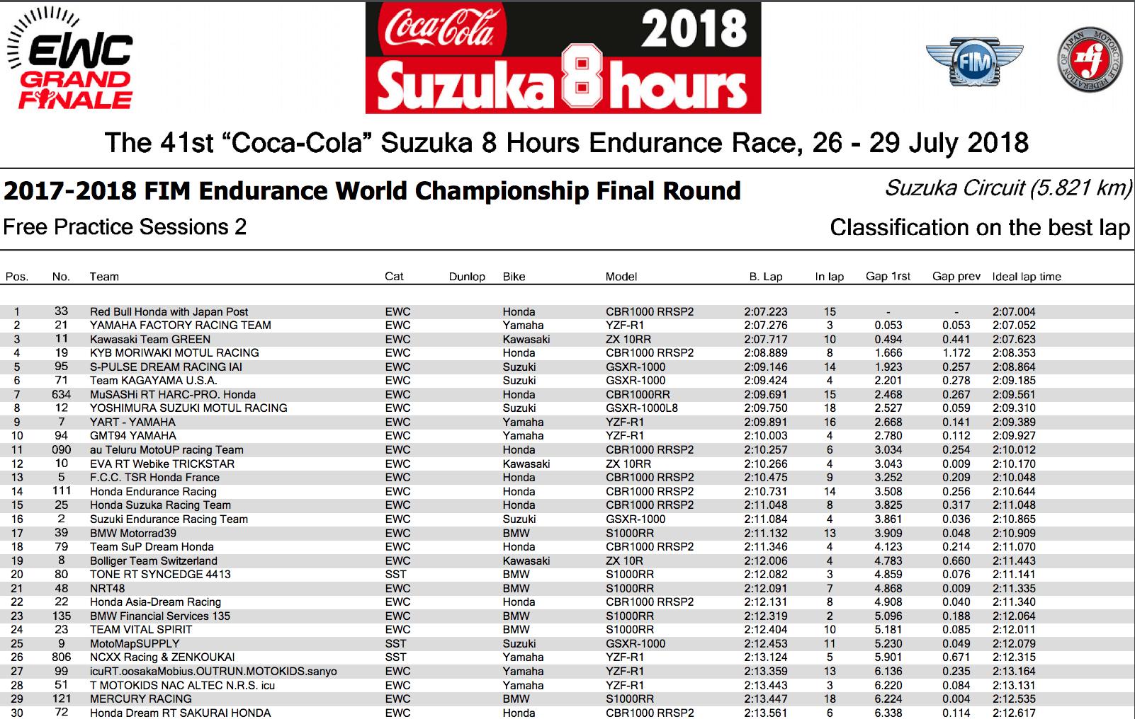 ★FIM世界耐久選手権シリーズ 鈴鹿8時間耐久 フリー走行2回目結果