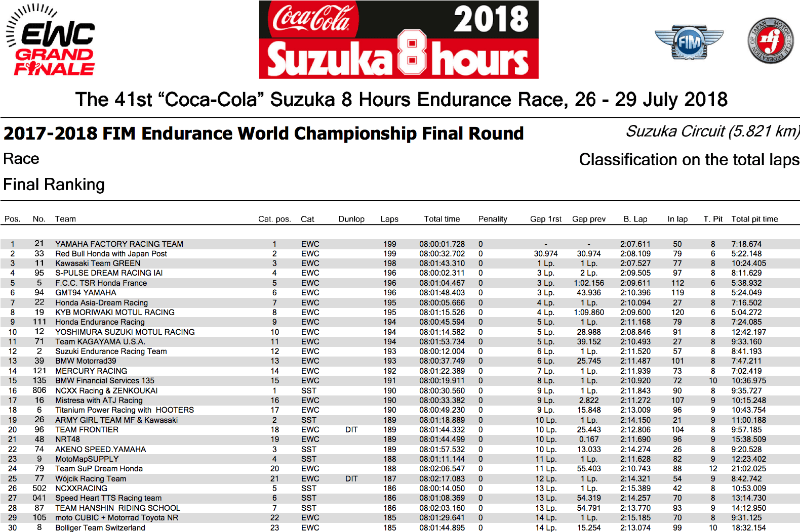 ★FIM世界耐久選手権シリーズ 鈴鹿8時間耐久 決勝レース結果