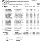 ★MotoGP2018アラゴンGP 決勝レース結果