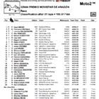 ★Moto2 2018アラゴンGP 決勝レース結果
