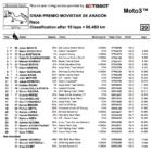 ★Moto3 2018アラゴンGP 決勝レース結果