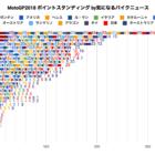 ★MotoGP2018 ポイントスタンディング(2018/11/14時点)