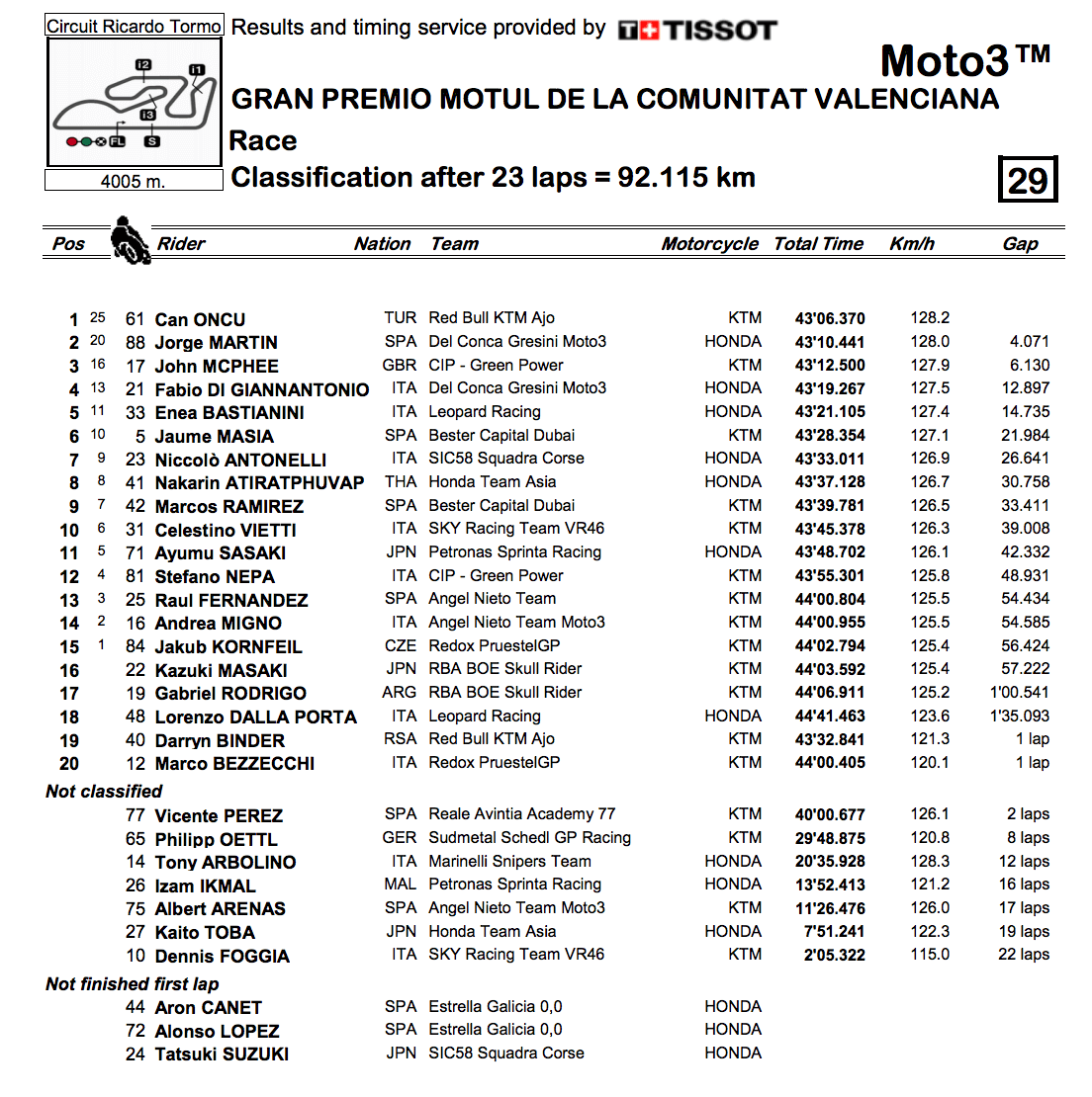 ★Moto3 2018バレンシアGP 決勝レース結果