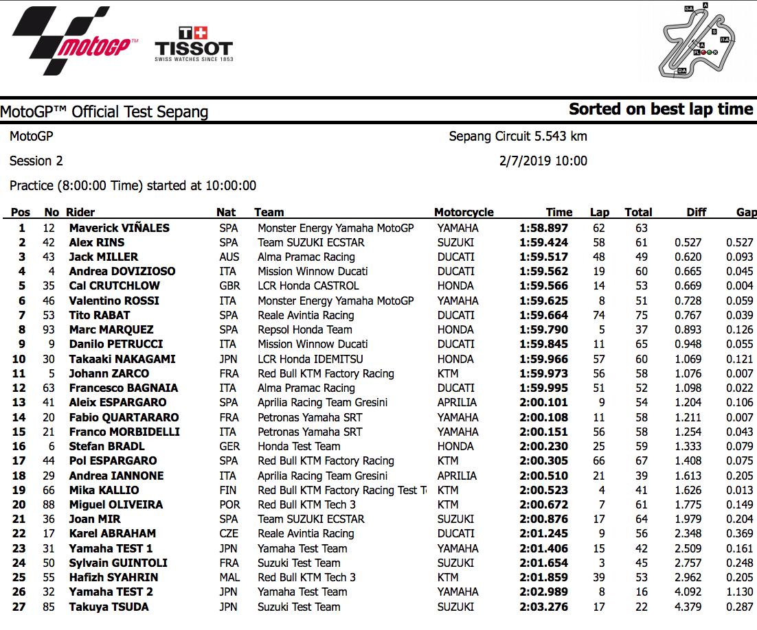 MotoGP2019 セパンテスト2目日結果