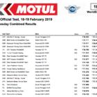 スーパーバイク世界選手権(SBK) フィリプアイランドテスト2日目のトップタイムもバウティスタ