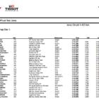 Moto2 ヘレス公式テスト1日目総合結果