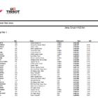 Moto3 ヘレス公式テスト1日目総合結果