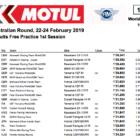 スーパーバイク世界選手権(SBK) フィリップアイランドFP1結果