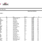Moto3 ヘレス公式テスト2日目総合結果