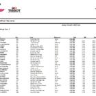 Moto2 ヘレス公式テスト2日目総合結果