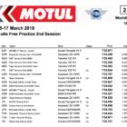 スーパーバイク世界選手権(SBK)タイFP2結果