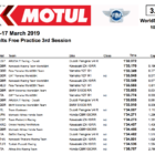 スーパーバイク世界選手権(SBK)タイFP3結果