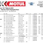 スーパーバイク世界選手権(SBK)タイ スーパーポールレース結果