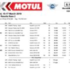 スーパーバイク世界選手権(SBK)タイ レース2決勝結果