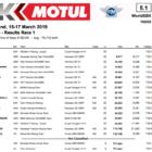 スーパーバイク世界選手権(SBK)タイ レース1でバウティスタが優勝