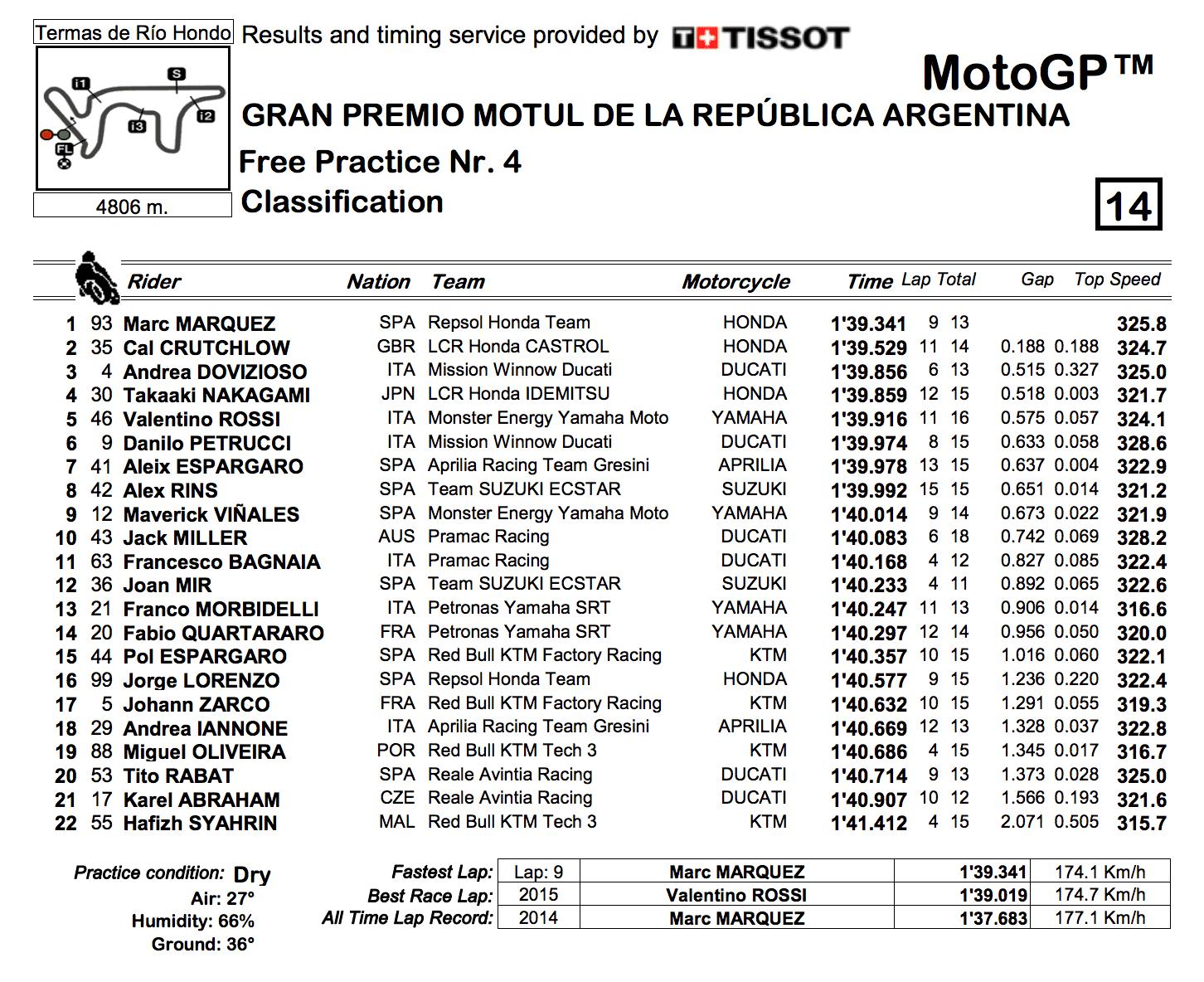 MotoGP2019アルゼンチンGP FP4結果